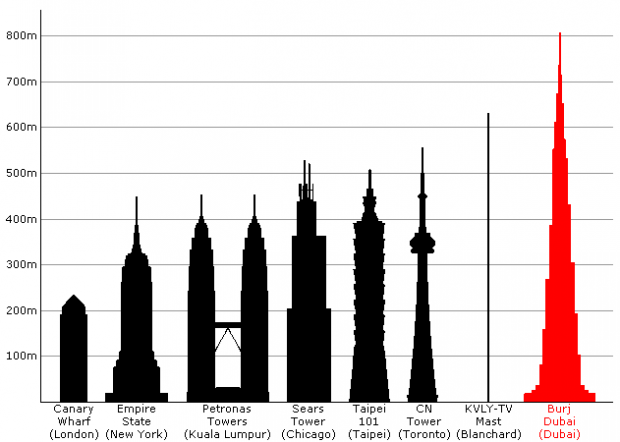 Comparision-Tallest-Towers